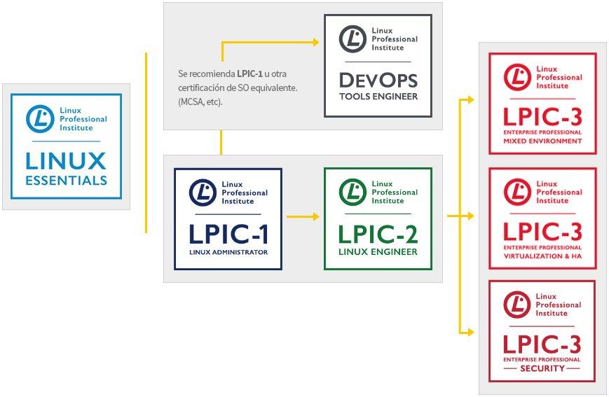 catalogo de certificaciones Linux