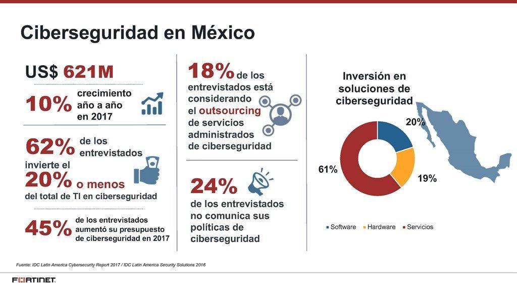 ciberseguridad-mexico