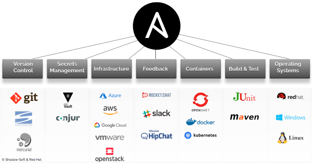 procesos ansible